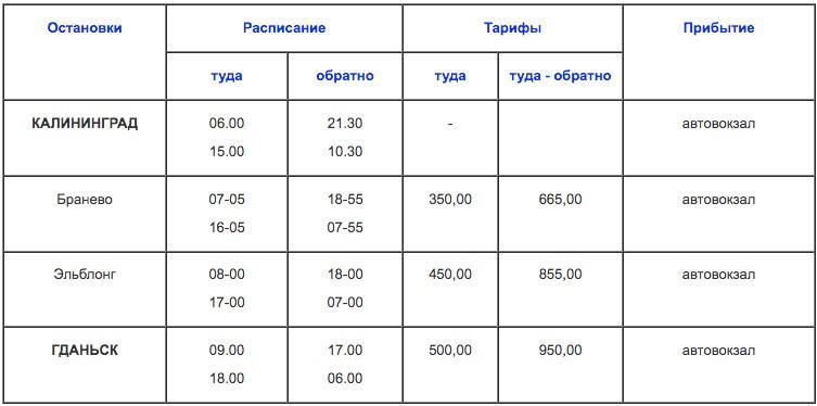 Как добраться из Калининграда в Гданьск и Варшаву